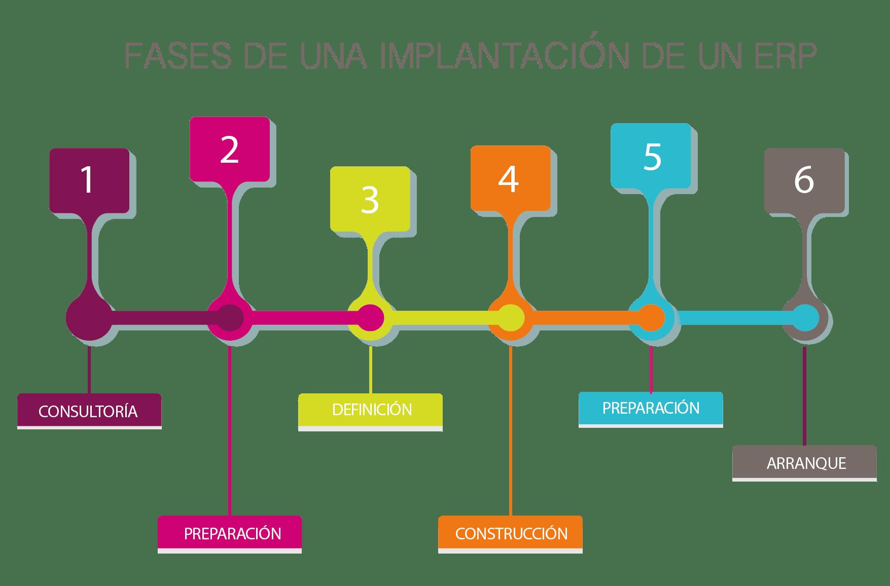 Implantación de un ERP Opentix