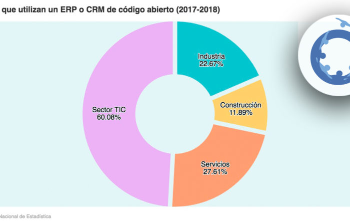 ERP o CRM código abierto España