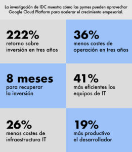 infografía-google-cloud-platform