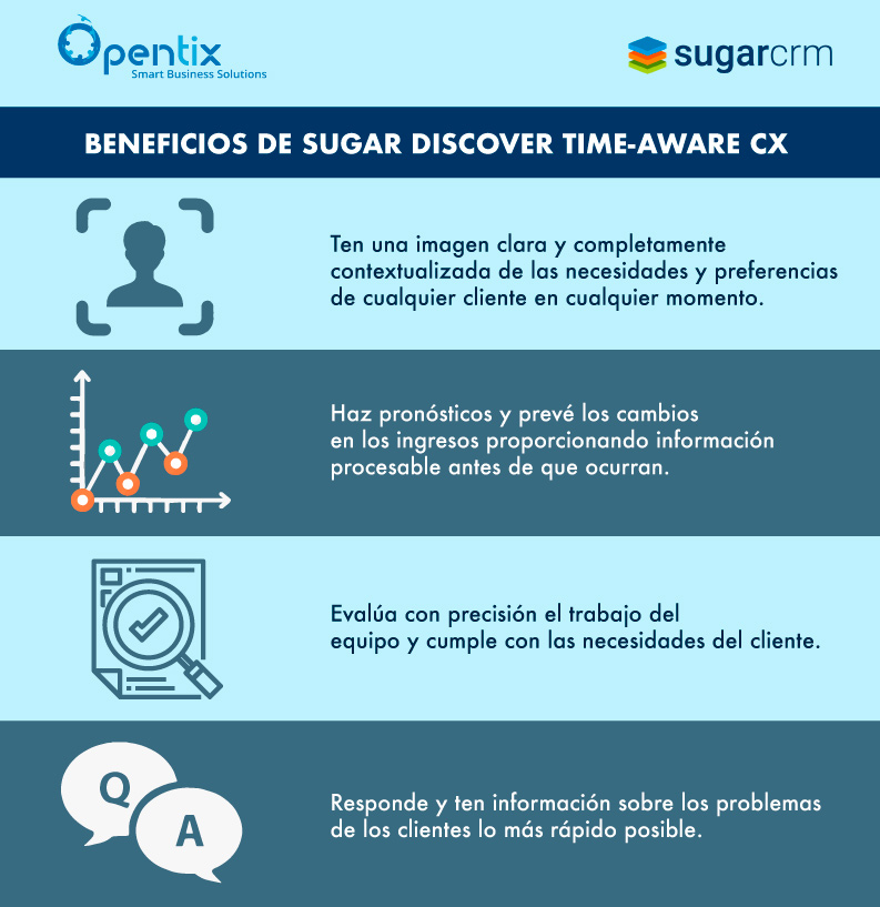 Infografia-beneficios-sugar-discover-time-aware-cx