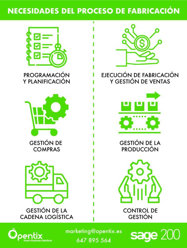 infografía-necesidades-proceso-fabricación